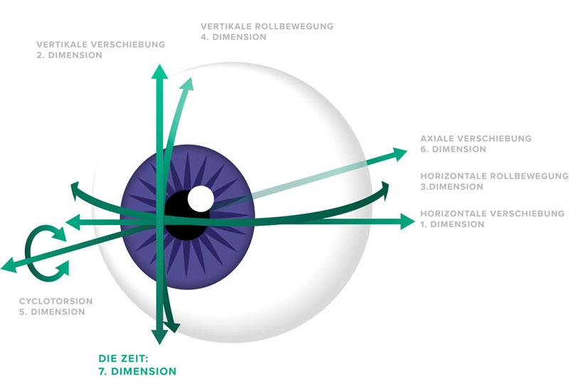 Augen Lasern Schwind Amaris 1050RS